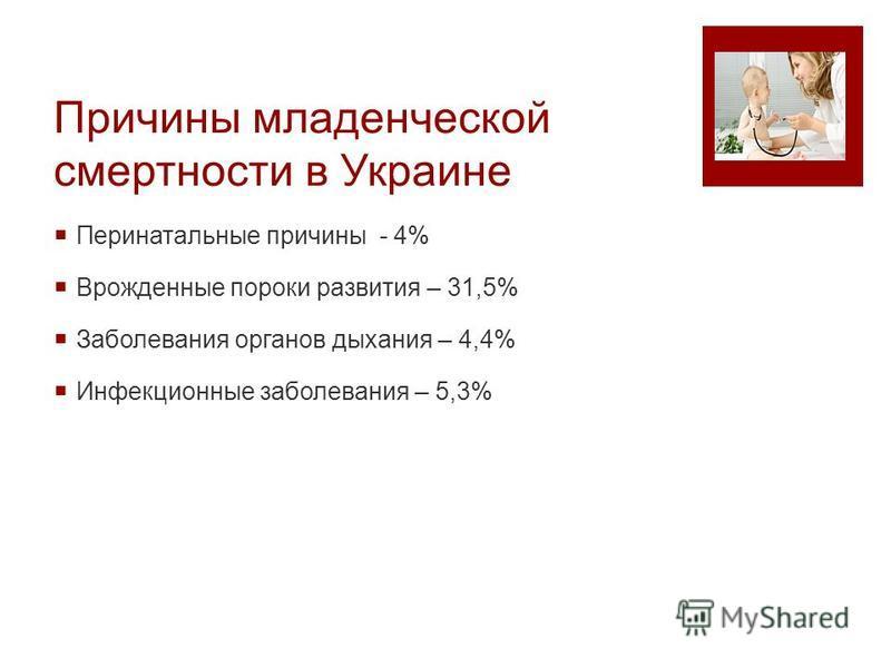 Причины младенческой смертности в Украине Перинатальные причины - 4% Врожденные пороки развития – 31,5% Заболевания органов дыхания – 4,4% Инфекционные заболевания – 5,3%