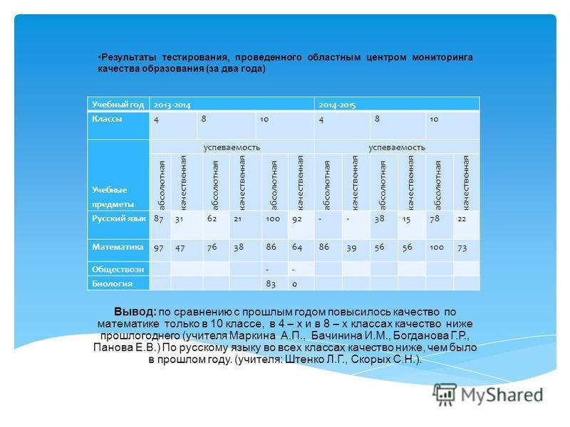 Результаты тестирования, проведенного областным центром мониторинга качества образования (за два года) Вывод: по сравнению с прошлым годом повысилось качество по математике только в 10 классе, в 4 – х и в 8 – х классах качество ниже прошлогоднего (уч
