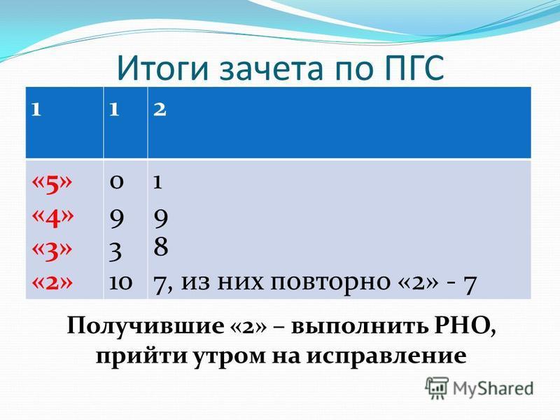 Итоги зачета по ПГС 112 «5» «4» «3» «2» 0 9 3 10 1 9 8 7, из них повторно «2» - 7 Получившие «2» – выполнить РНО, прийти утром на исправление