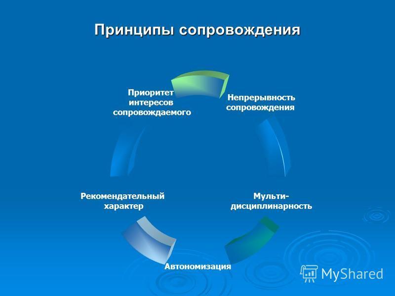 Принципы сопровождения Непрерывность сопровождения Мульти- дисциплинарность Автономизация Рекомендательный характер Приоритет интересов сопровождаемого