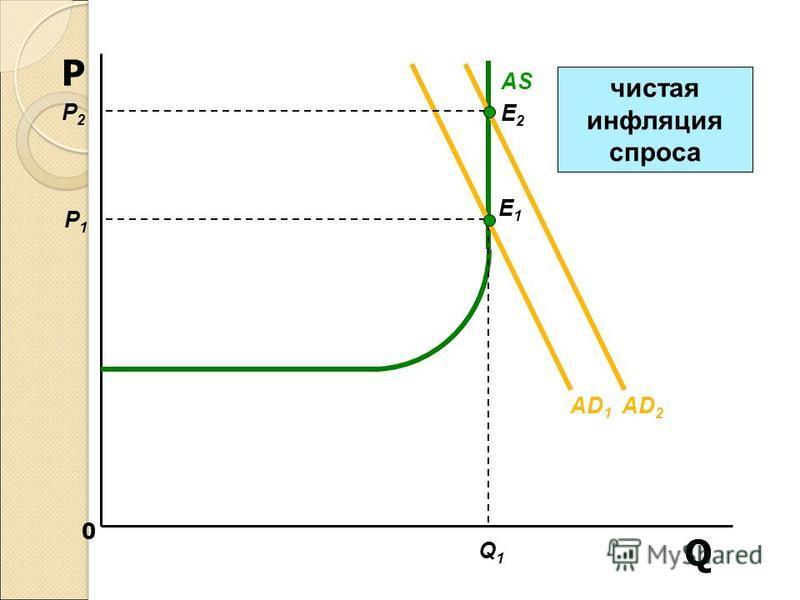 0 Q P AS Q1Q1 AD 1 E1E1 P1P1 E2E2 P2P2 AD 2 чистая инфляция спроса