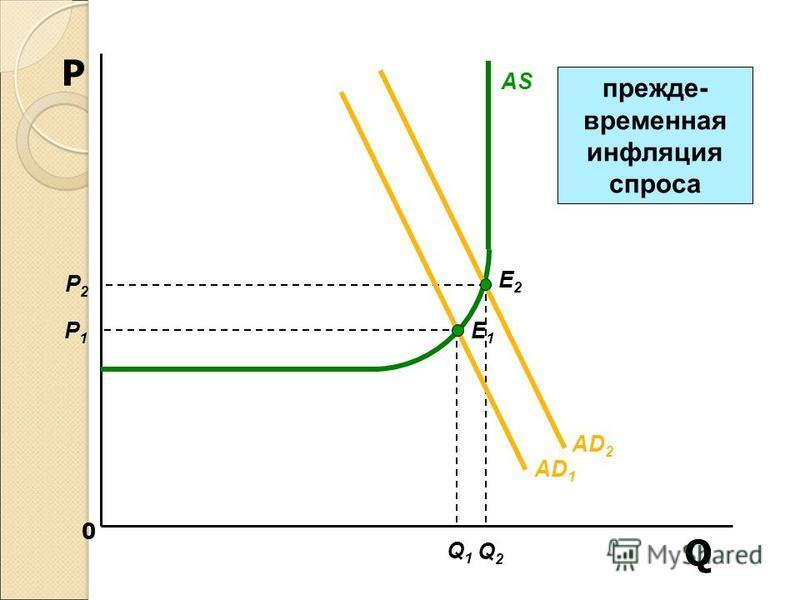 0 Q P AS Q1Q1 AD 1 E1E1 P1P1 AD 2 E2E2 Q2Q2 P2P2 прежде- временная инфляция спроса