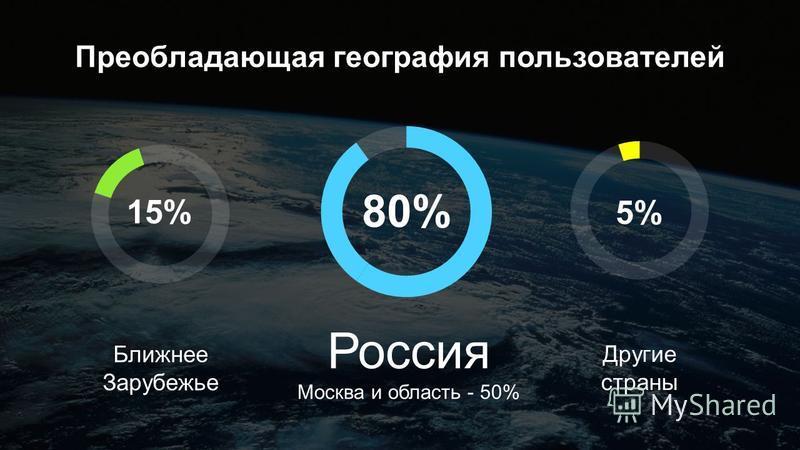Преобладающая география пользователей 80% Ближнее Зарубежье Россия Москва и область - 50% 15% 5% Другие страны
