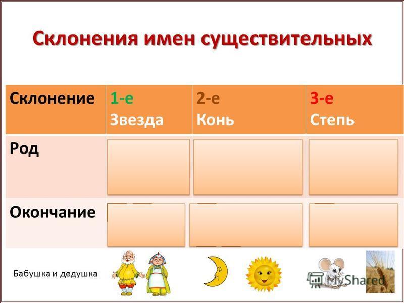 Склонения имен существительных Склонение 1-е Звезда 2-е Конь 3-е Степь Родженский мужской мужской, средний женский Окончание-а, -я (нулевое) -о, -е(нулевое) Бабушка и дедушка