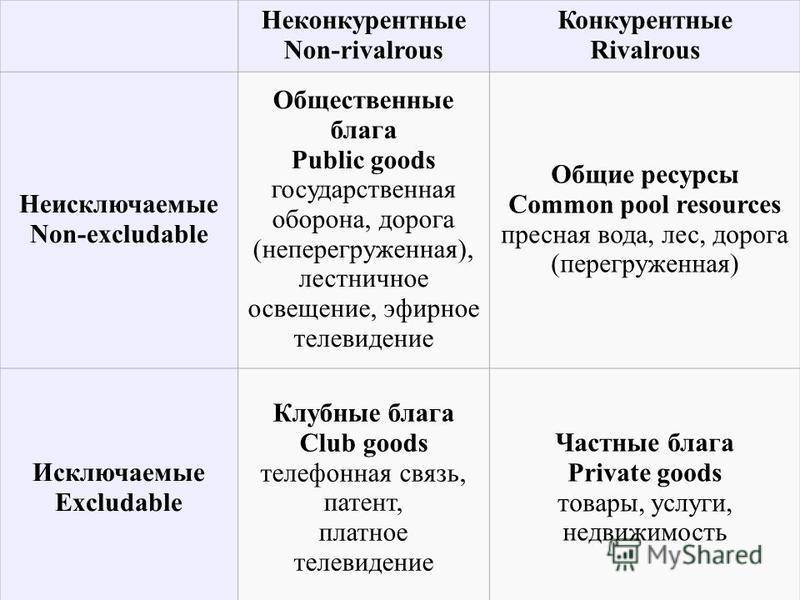 Неконкурентные Non-rivalrous Конкурентные Rivalrous Неисключаемые Non-excludable Общественные блага Public goods государственная оборона, дорога (неперегруженная), лестничное освещение, эфирное телевидение Общие ресурсы Common pool resources пресная