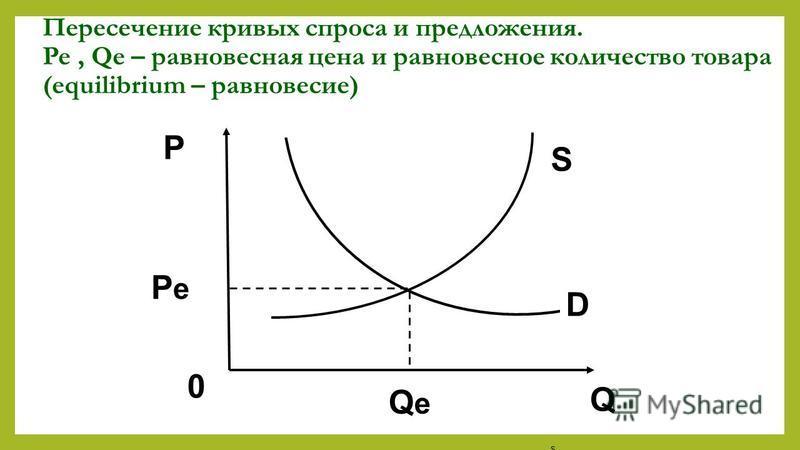 Пересечение кривых спроса и предложения. Pe, Qe – равновесная цена и равновесное количество товара (equilibrium – равновесие) SsSs D Q 0 QeQe Pe Pe P