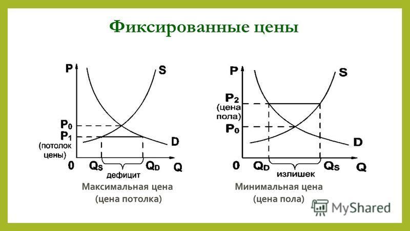 Фиксированные цены Минимальная цена (цена пола) Максимальная цена (цена потолка)