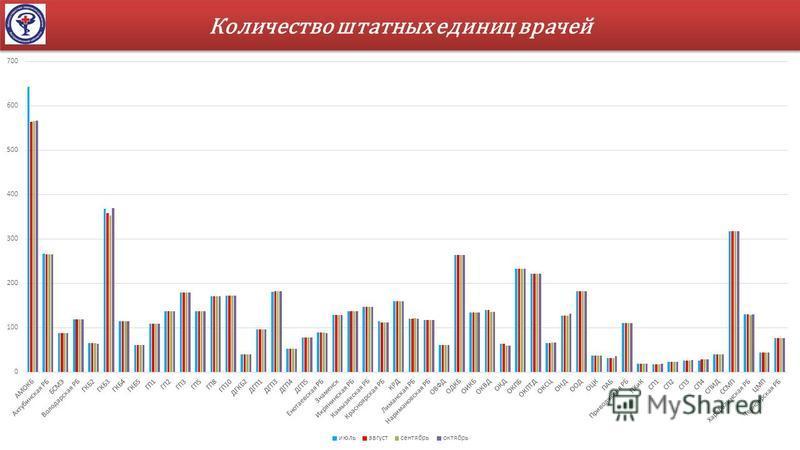 Количество штатных единиц врачей