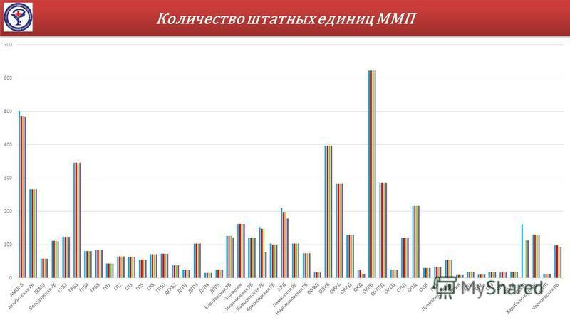 Количество штатных единиц ММП