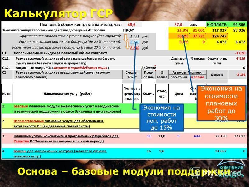 Основа – базовые модули поддержки Калькулятор ГСР Экономия на стоимости плановых работ до 30% Экономия на стоимости лоп. работ до 15%