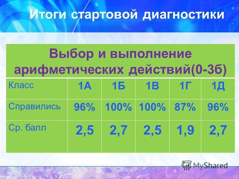 Итоги стартовой диагностики Выбор и выполнение арифметических действий(0-3 б) Класс 1А1Б1В1Г1Д Справились 96%100% 87%96% Ср. балл 2,52,72,51,92,7