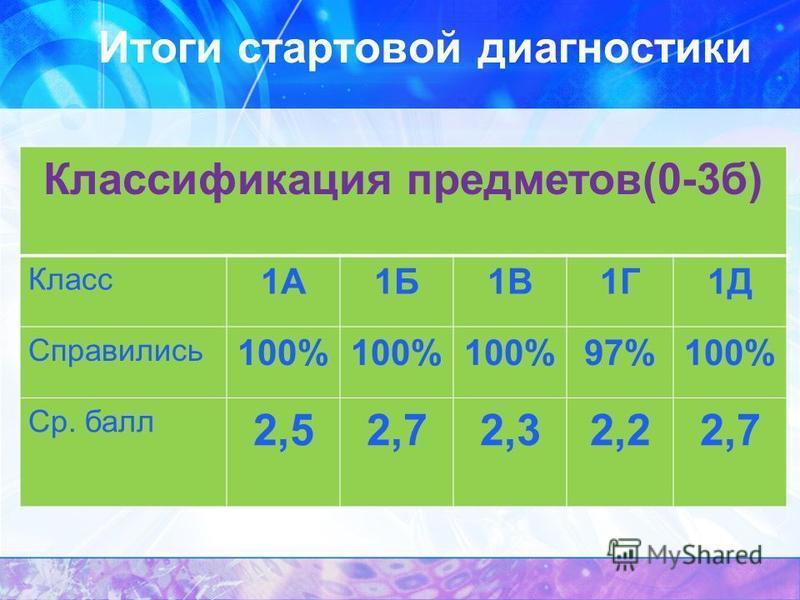 Итоги стартовой диагностики Классификация предметов(0-3 б) Класс 1А1Б1В1Г1Д Справились 100% 97%100% Ср. балл 2,52,72,32,22,7
