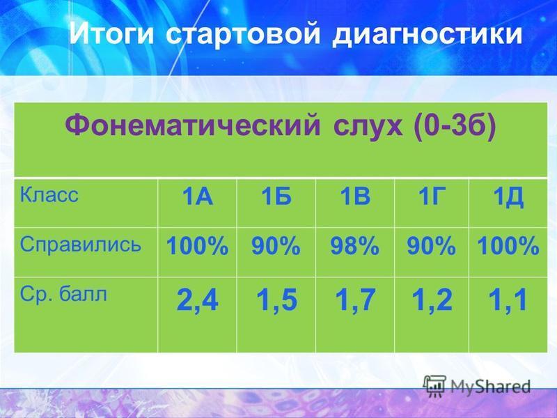 Итоги стартовой диагностики Фонематический слух (0-3 б) Класс 1А1Б1В1Г1Д Справились 100%90%98%90%100% Ср. балл 2,41,51,71,21,1
