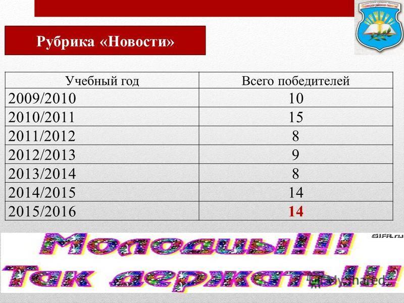 Учебный год Всего победителей 2009/201010 2010/201115 2011/20128 2012/20139 2013/20148 2014/201514 2015/201614