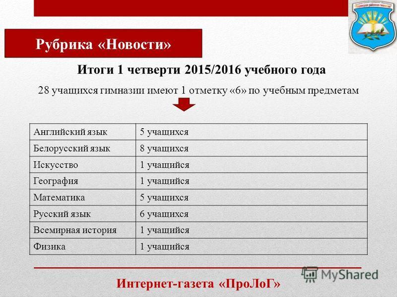 Интернет-газета «Про ЛоГ» Рубрика «Новости» Итоги 1 четверти 2015/2016 учебного года 28 учащихся гимназии имеют 1 отметку «6» по учебным предметам Английский язык 5 учащихся Белорусский язык 8 учащихся Искусство 1 учащийся География 1 учащийся Матема