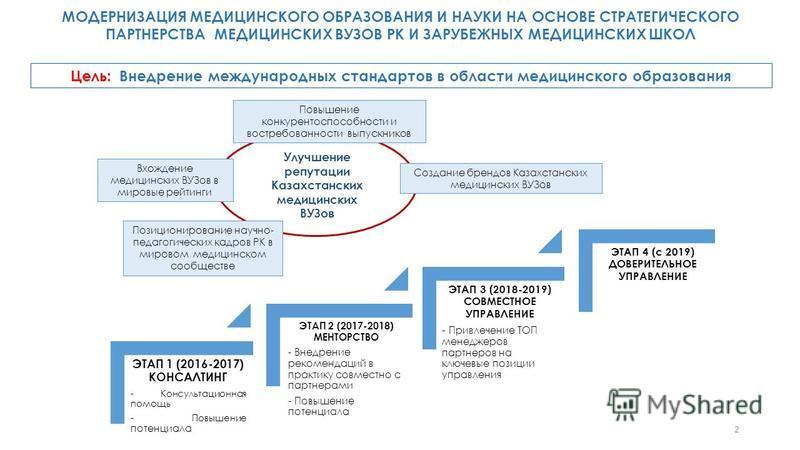 Улучшение репутации Казахстанских медицинских ВУЗов МОДЕРНИЗАЦИЯ МЕДИЦИНСКОГО ОБРАЗОВАНИЯ И НАУКИ НА ОСНОВЕ СТРАТЕГИЧЕСКОГО ПАРТНЕРСТВА МЕДИЦИНСКИХ ВУЗОВ РК И ЗАРУБЕЖНЫХ МЕДИЦИНСКИХ ШКОЛ Цель: Внедрение международных стандартов в области медицинского