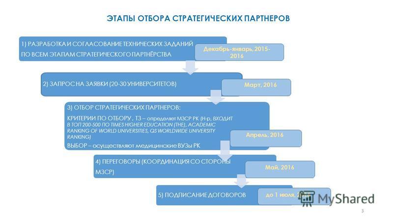 ЭТАПЫ ОТБОРА СТРАТЕГИЧЕСКИХ ПАРТНЕРОВ 1) РАЗРАБОТКА И СОГЛАСОВАНИЕ ТЕХНИЧЕСКИХ ЗАДАНИЙ ПО ВСЕМ ЭТАПАМ СТРАТЕГИЧЕСКОГО ПАРТНЁРСТВА 2) ЗАПРОС НА ЗАЯВКИ (20-30 УНИВЕРСИТЕТОВ) 3) ОТБОР СТРАТЕГИЧЕСКИХ ПАРТНЕРОВ: КРИТЕРИИ ПО ОТБОРУ, ТЗ – определяет МЗСР РК