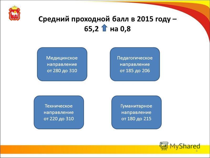 Средний проходной балл в 2015 году – 65,2 на 0,8 4 Медицинское направление от 280 до 310 Педагогическое направление от 185 до 206 Техническое направление от 220 до 310 Гуманитарное направление от 180 до 215