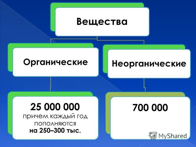 Вещества Органические 25 000 000 причем каждый год пополняются на 250–300 тыс. Неорганические 700 000