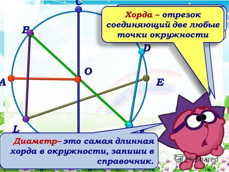 А В С D E F K L O Перечислите все радиусы и диаметры окружности. 14 отрезки ВL, LE и FD называются хордами Диаметр– это самая длинная хорда в окружности, запиши в справочник. Хорда – отрезок соединяющий две любые точки окружности