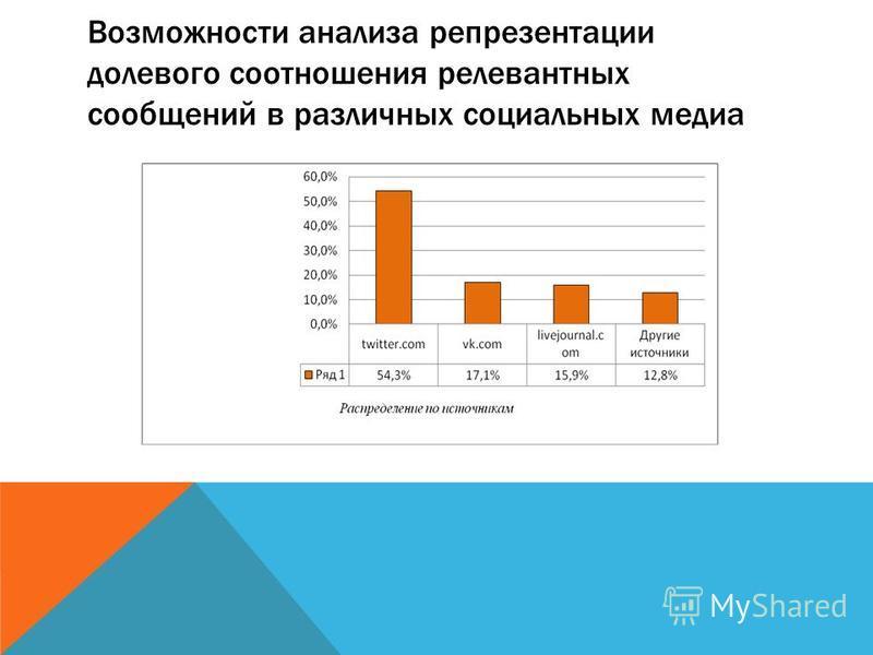Возможности анализа репрезентации долевого соотношения релевантных сообщений в различных социальных медиа