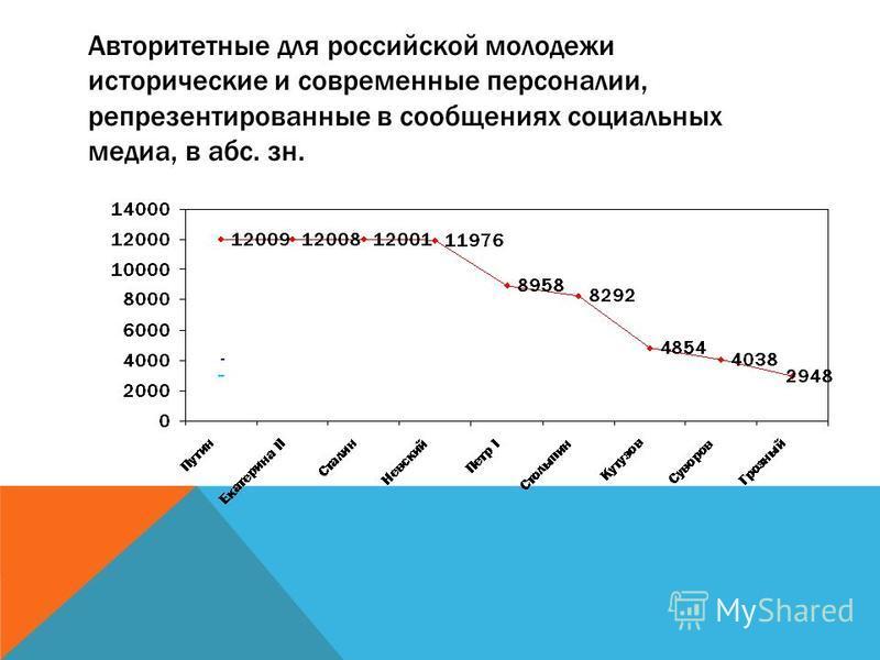 Авторитетные для российской молодежи исторические и современные персоналии, репрезентированные в сообщениях социальных медиа, в абс. зн.
