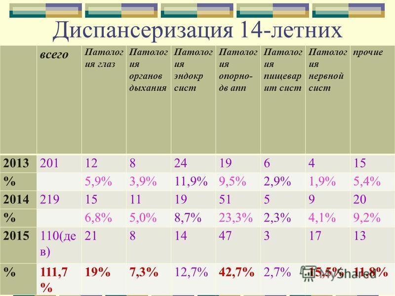 Диспансеризация 14-летних всего Патолог ия глаз Патолог ия органов дыхания Патолог ия эндокр сист Патолог ия опорно- дв апп Патолог ия пище варит сист Патолог ия нервной сист прочие 201320112824196415 % 5,9%3,9%11,9%9,5%2,9%1,9%5,4% 20142191511195159