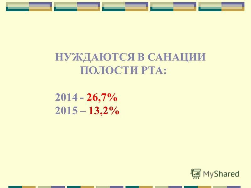 НУЖДАЮТСЯ В САНАЦИИ ПОЛОСТИ РТА: 2014 - 26,7% 2015 – 13,2%