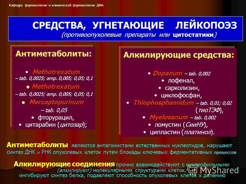 Антиметаболиты: Methotrexatum – tab. 0,0025; amp. 0,005; 0,05; 0,1 Methotrexatum Methotrexatum – tab. 0,0025; amp. 0,005; 0,05; 0,1 Mercaptopurinum Mercaptopurinum – tab. 0,05 фторурацил, цитарабин (цитозар); СРЕДСТВА, УГНЕТАЮЩИЕ ЛЕЙКОПОЭЗ (противооп