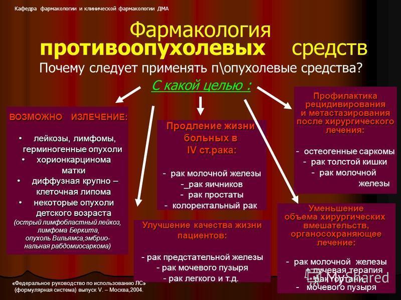 Фармакология противоопухолевых средств Почему следует применять п\опухолевые средства? С какой целью : ВОЗМОЖНО ИЗЛЕЧЕНИЕ: лейкозы, лимфомы,лейкозы, лимфомы, герминогенные опухоли герминогенные опухоли хорионкарциномахорионкарцинома матки матки диффу
