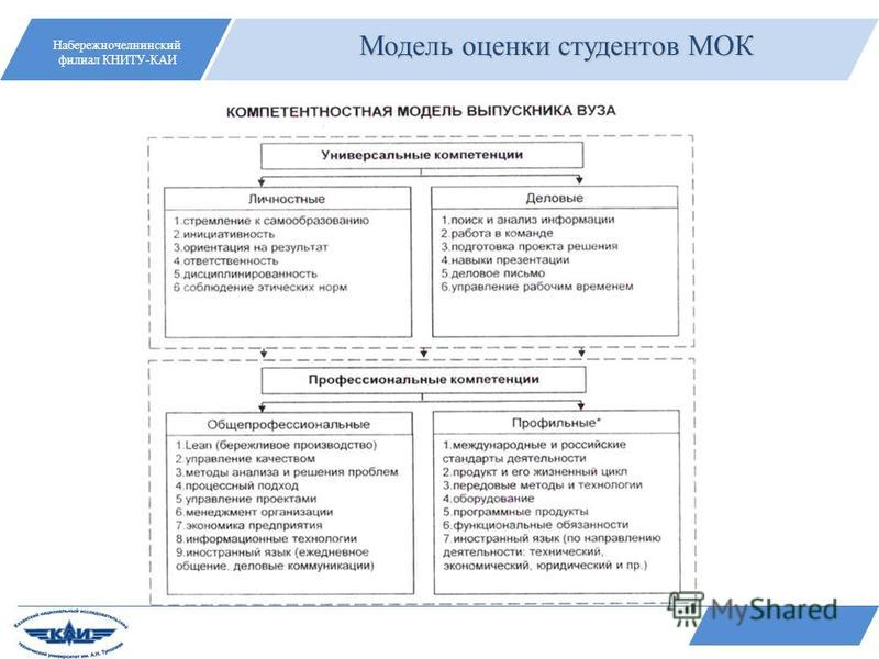Набережночелнинский филиал КНИТУ-КАИ Модель оценки студентов МОК