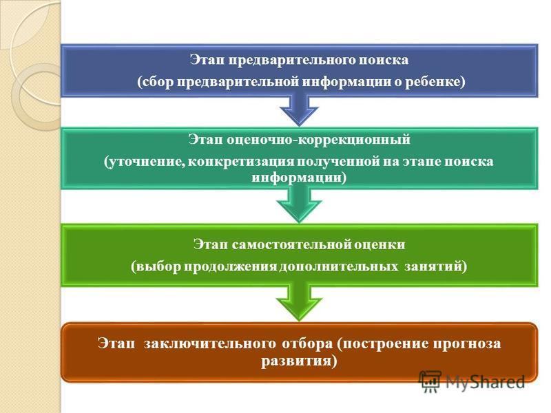 Этап заключительного отбора (построение прогноза развития) Этап самостоятельной оценки (выбор продолжения дополнительных занятий) Этап оценочно-коррекционный (уточнение, конкретизация полученной на этапе поиска информации) Этап предварительного поиск