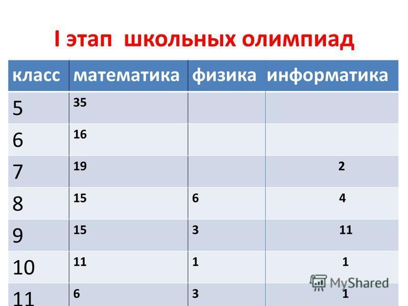 I этап школьных олимпиад класс математика физика информатика 5 35 6 16 7 19 2 8 156 4 9 153 11 10 111 11 63 1