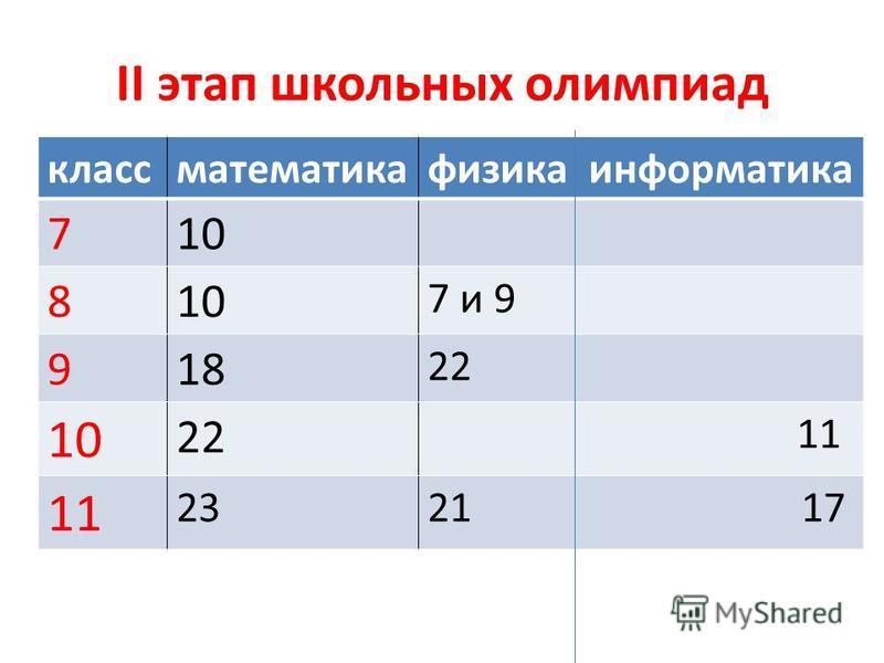 II этап школьных олимпиад класс математика физика информатика 710 8 7 и 9 918 22 10 22 11 2321 17