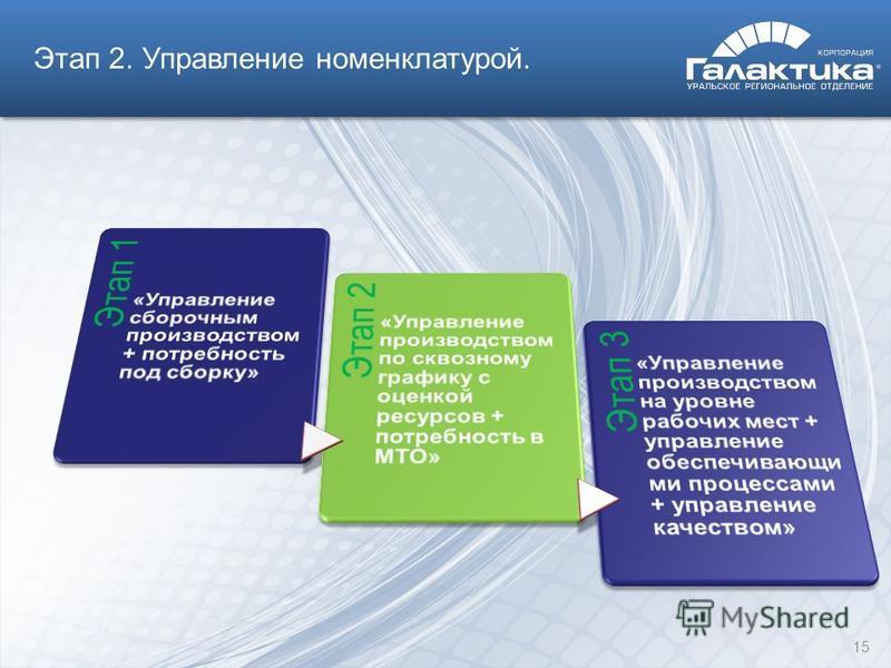 Этап 2. Управление номенклатурой. 15