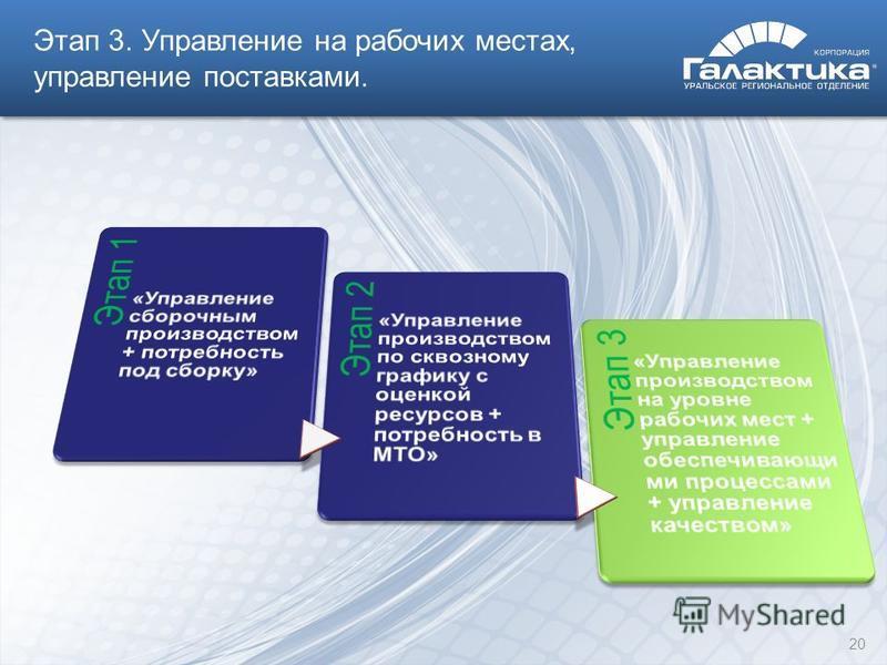 Этап 3. Управление на рабочих местах, управление поставками. 20