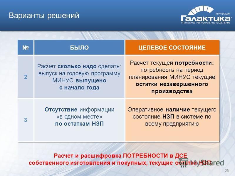 Варианты решений Расчет и расшифровка ПОТРЕБНОСТИ в ДСЕ собственного изготовления и покупных, текущие остатки НЗП. 29