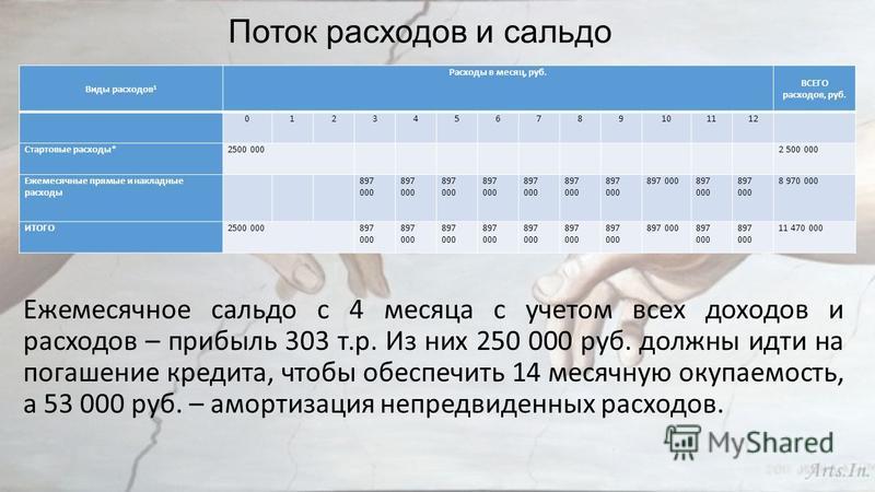 Поток расходов и сальдо Ежемесячное сальдо с 4 месяца с учетом всех доходов и расходов – прибыль 303 т.р. Из них 250 000 руб. должны идти на погашение кредита, чтобы обеспечить 14 месячную окупаемость, а 53 000 руб. – амортизация непредвиденных расхо