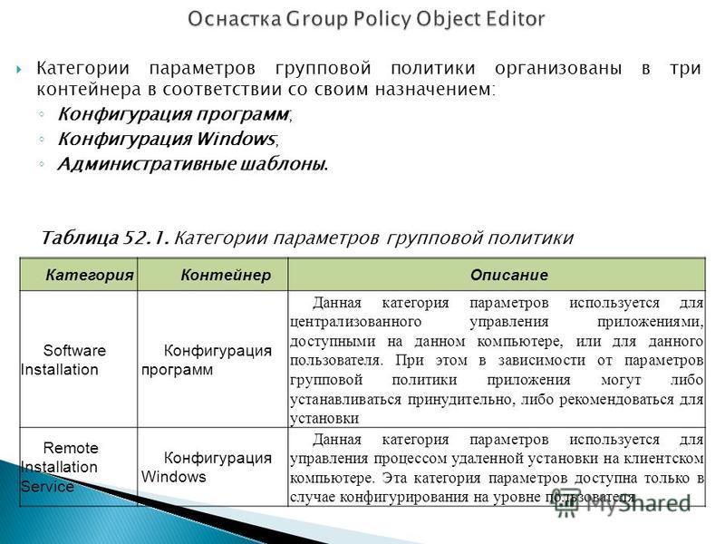 Категории параметров групповой политики организованы в три контейнера в соответствии со своим назначением: Конфигурация программ; Конфигурация Windows; Административные шаблоны. Таблица 52.1. Категории параметров групповой политики Категория Контейне