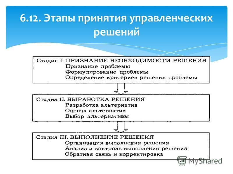 6.12. Этапы принятия управленческих решений