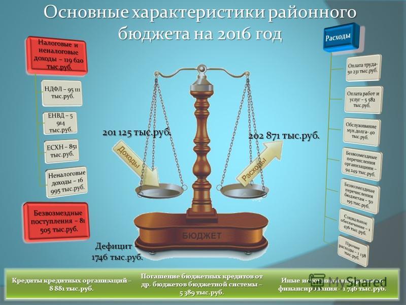 Основные характеристики районного бюджета на 2016 год 201 125 тыс.руб. 202 871 тыс.руб. Кредиты кредитных организаций – 8 881 тыс.руб. Погашение бюджетных кредитов от др. бюджетов бюджетной системы – 5 389 тыс.руб. Иные источники внутреннего финансир