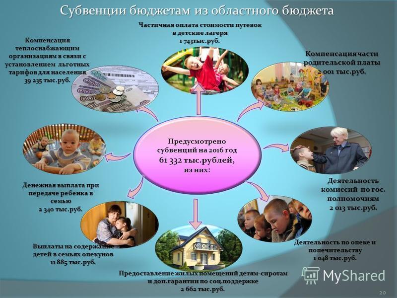 Предусмотрено субвенций на 2016 год 61 332 тыс.рублей, из них: Деятельность комиссий по гос. полномочиям 2 013 тыс.руб. Компенсация части родительской платы 2 001 тыс.руб. Денежная выплата при передаче ребенка в семью 2 340 тыс.руб. Деятельность по о