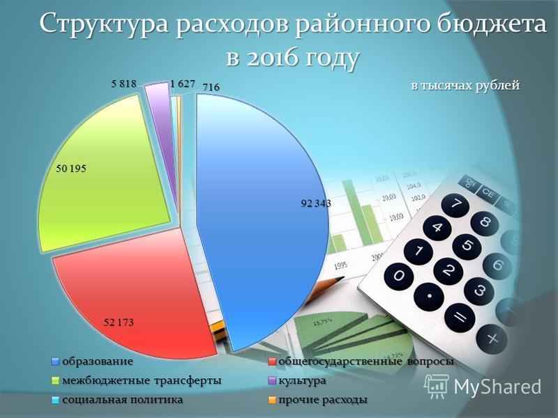 Структура расходов районного бюджета в 2016 году в тысячах рублей
