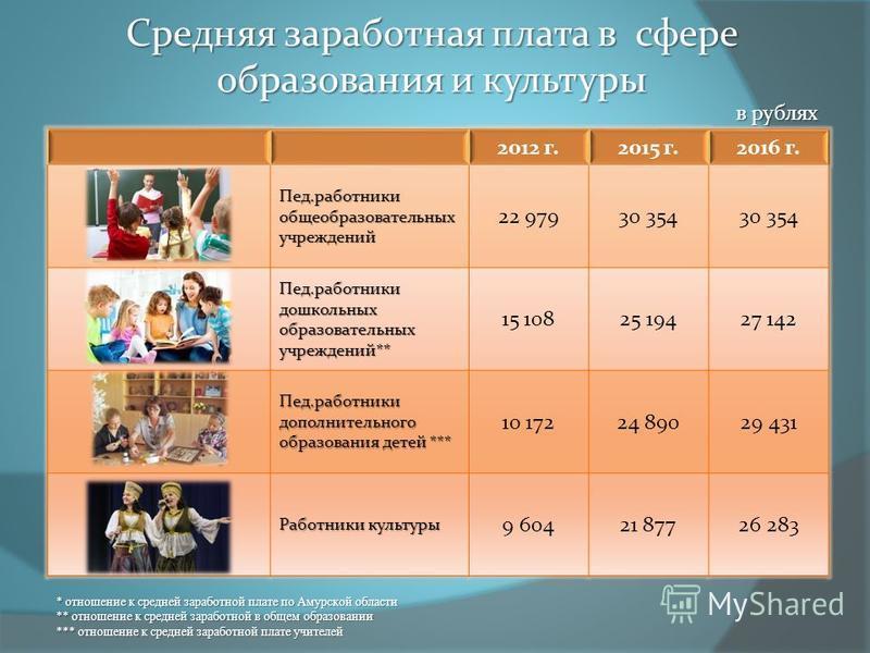 Средняя заработная плата в сфере образования и культуры * отношение к средней заработной плате по Амурской области ** отношение к средней заработной в общем образовании *** отношение к средней заработной плате учителей в рублях
