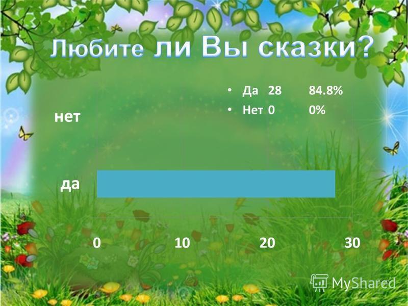 Да 2884.8% Нет 00% 14