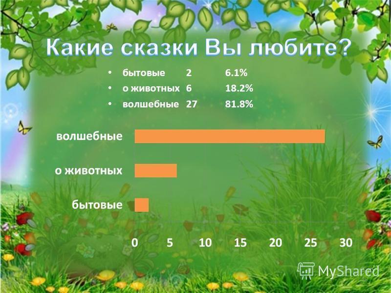 бытовые 26.1% о животных 618.2% волшебные 2781.8% 15