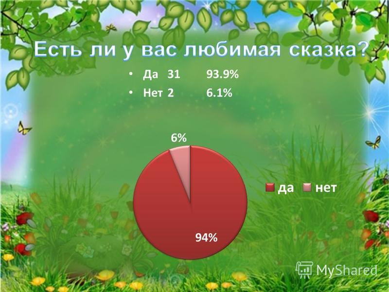 Да 3193.9% Нет 26.1% 16