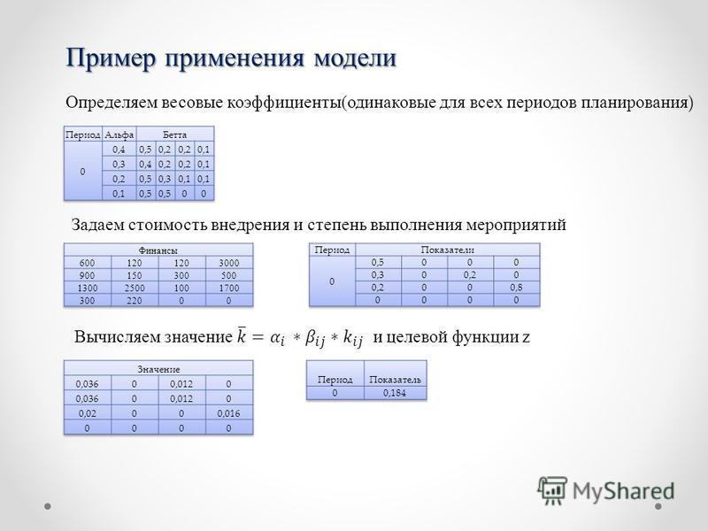 Пример применения модели Определяем весовые коэффициенты(одинаковые для всех периодов планирования ) Задаем стоимость внедрения и степень выполнения мероприятий