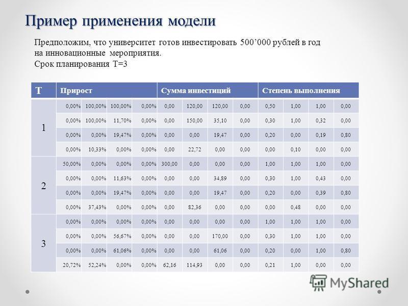 Пример применения модели Предположим, что университет готов инвестировать 500000 рублей в год на инновационные мероприятия. Срок планирования T=3 Т Прирост Сумма инвестиций Степень выполнения 1 0,00%100,00% 0,00%0,00120,00 0,000,501,00 0,00 0,00%100,