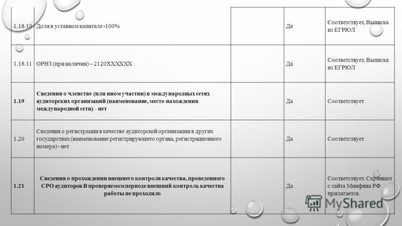 1.18.10Доля в уставном капитале -100% Да Соответствует, Выписка из ЕГРЮЛ 1.18.11ОРНЗ (при наличии) – 2120XXXXXX Да Соответствует, Выписка из ЕГРЮЛ 1.19 Сведения о членстве (или ином участии) в международных сетях аудиторских организаций (наименование